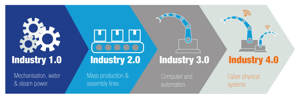 What Is Industry 4 0 And Why Is Everyone Talking About It